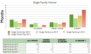 steamboat springs housing market, home prices, how long to sell home in steamboat springs