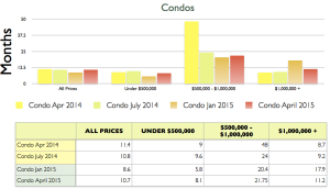 condo absorption rate 2015-04-30