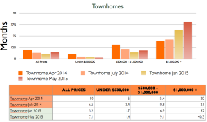 Townhome absorption rate 2015-04-30